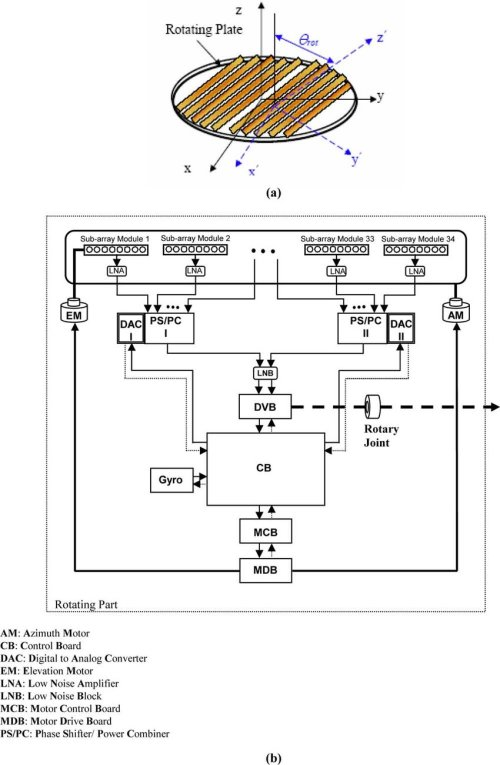 small resolution of block diagram of the stair phased array antenna system a phased array antenna