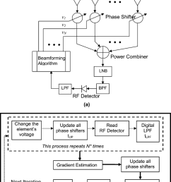 the phased array antenna beamforming network a block diagram b  [ 850 x 1226 Pixel ]