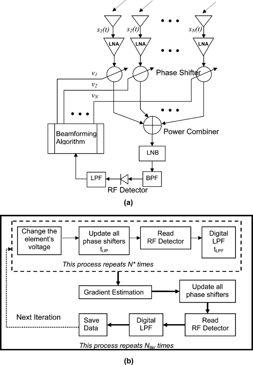 hight resolution of the phased array antenna beamforming network a block diagram b