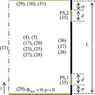 | Process flow chart of sol–gel synthesis for li6.2la3Zr1