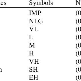 Divisão dos Intervalos de domínio em conjuntos fuzzy