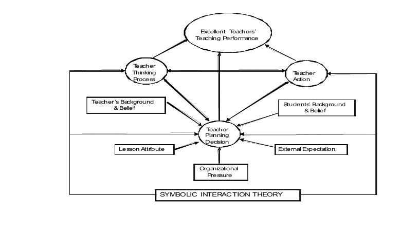 Conceptual Framework of Excellent Teacher's Thinking