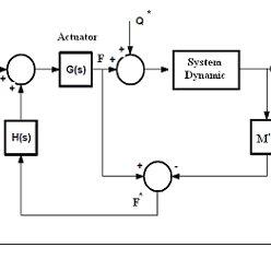 (PDF) Design a Novel Active Controller for Variable Depth