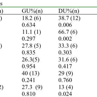 (PDF) Different distribution of Helicobacter pylori EPIYA