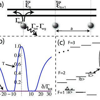 (PDF) Atomic interface between microwave and optical photons