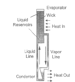 This is a representation of the loop heat pipe system. (a