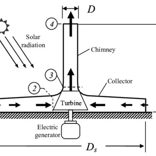 (PDF) Analytical Thermal Analysis of Solar Chimney Power Plant
