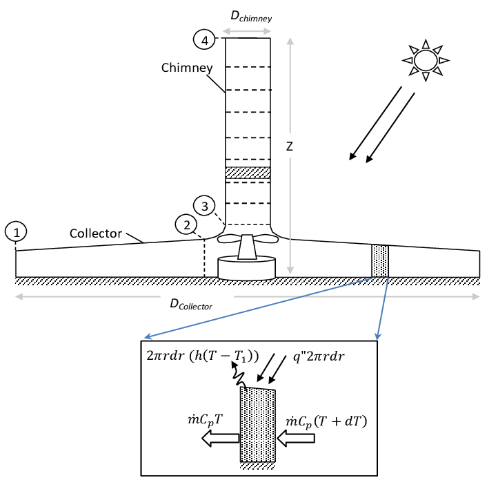 A schematic diagram of the solar chimney tower power plant