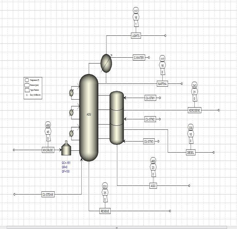 Process flow diagram of crude distillation unit