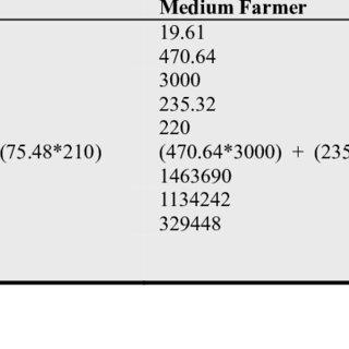 (PDF) Farmer's Profitability of Tobacco Cultivation at