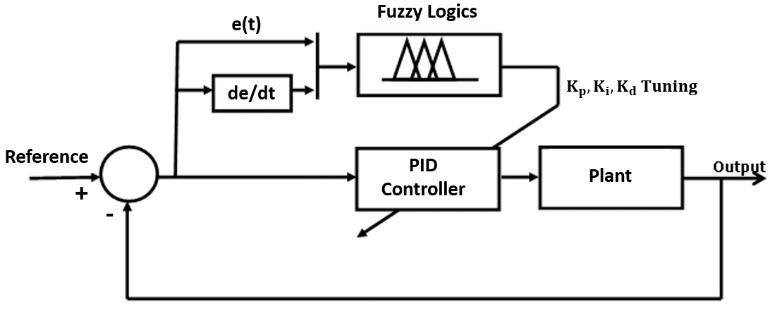 Block diagram of a Fuzzy-PID controller Figure 5