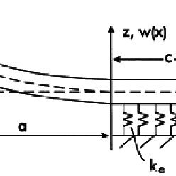 (PDF) A Comparative study for beams on elastic foundation