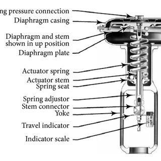Reverse-acting diaphragm actuator of a pneumatic control