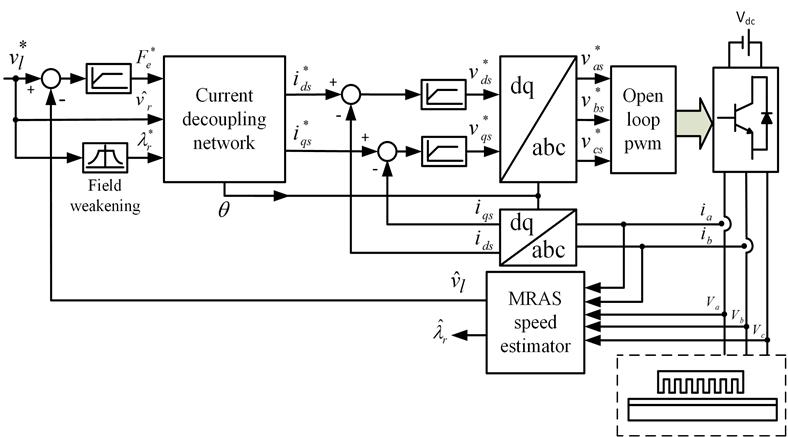 Block diagram of sensorless indirect vector control