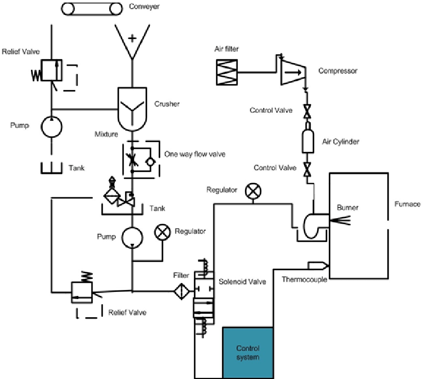 Hydraulic circuit diagram for coal water slurry plant