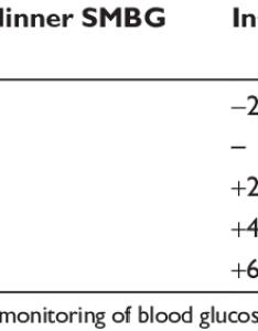 Insulin dose titration algorithm also download table rh researchgate