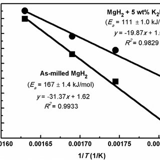 XRD patterns of the MgH 2 + 20 wt% K 2 NiF 6 ( 1 ) after 1