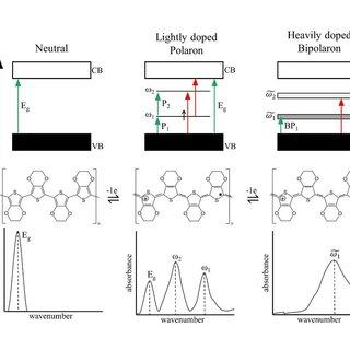 5. Vibrational modes of CO2, a triatomic linear molecule