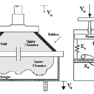 (PDF) Application of Tuned Vibration Absorbers in Fluid Mounts