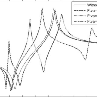 Typical dynamic stiffness of a fluid mount versus