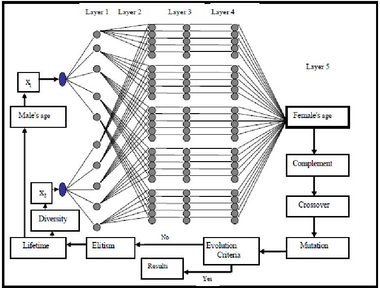 Adaptive Neuro-Fuzzy Inference System Genetic Algorithm