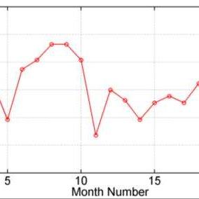 (PDF) Estimation of Proper Nonparametric SPI using Water