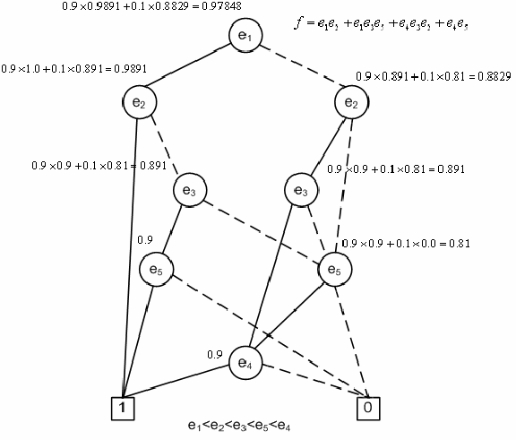Probability evaluation of the BDD for bridge Network