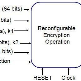 Overall schematic diagram of DES Triple DES (3 DES) is a