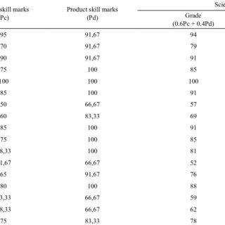 (PDF) Child Science Skill Improvement through Hands-On