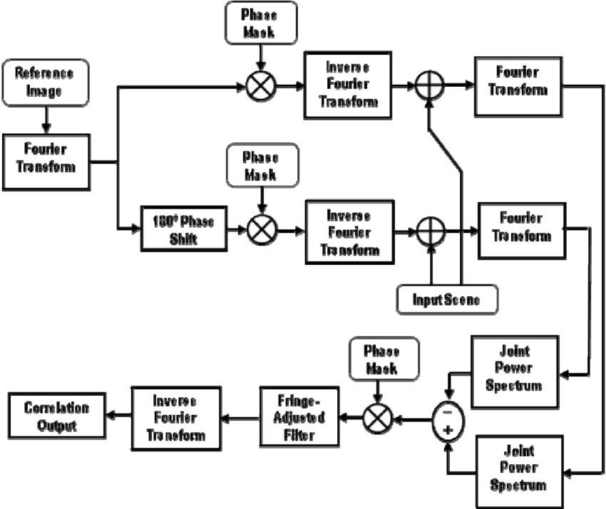 Block diagram of the proposed shifted phase-encoded fringe