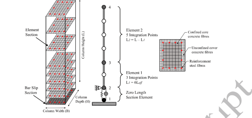 Proposed finite element model using forced-base nonlinear