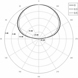 (PDF) Modeling and analysis of a dual-band dual