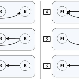 BER versus SRxNR with MIMO linear and nonlinear (DF