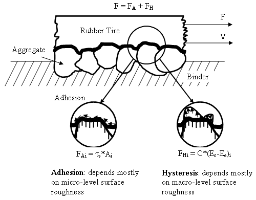 Schematic of adhesion and hysteresis components of rubber