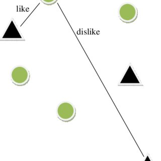 (PDF) Collaborative filtering via Euclidean embedding