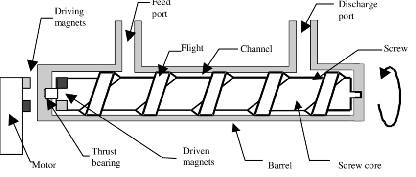 Schematic diagram of a typical magnetically driven screw