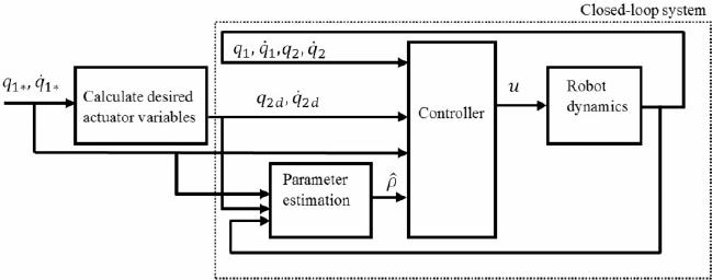 Block diagram of the proposed control architecture