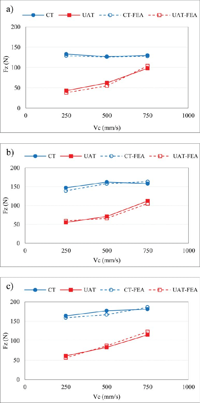 hight resolution of comparison of predicted and actual values of cutting force in ct and uat at a