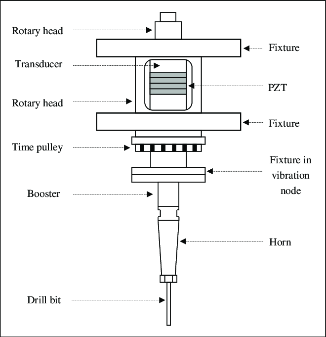 Schematic of the ultrasonic head. PZT: Lead (Pb) zirconium