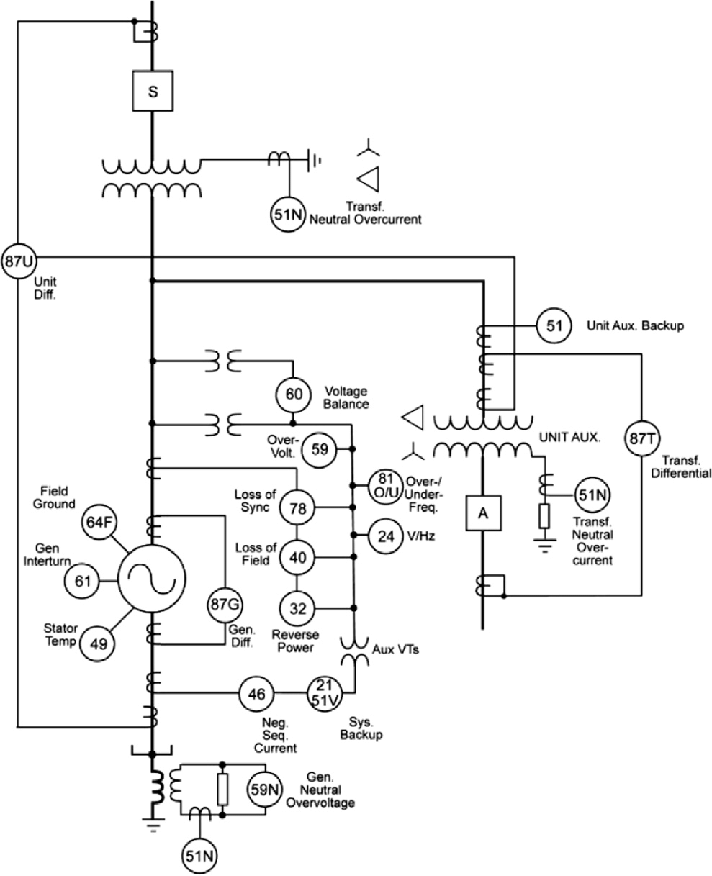 Synchronous generator protection single line diagram [10