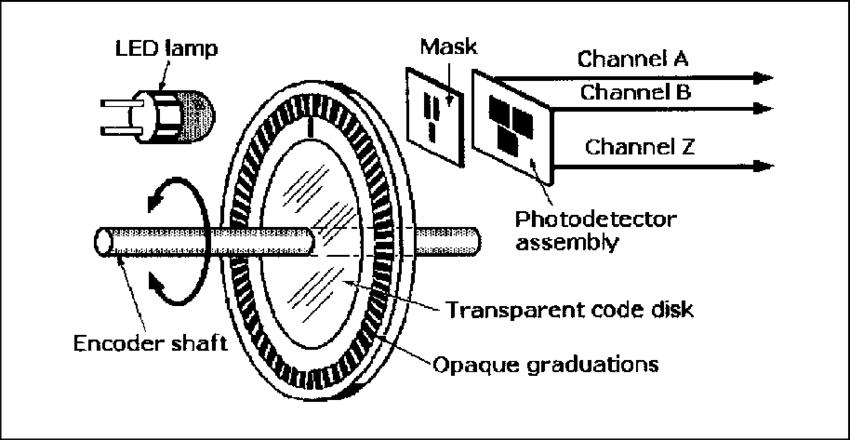 Basic elements of an incremental optical rotary encoder