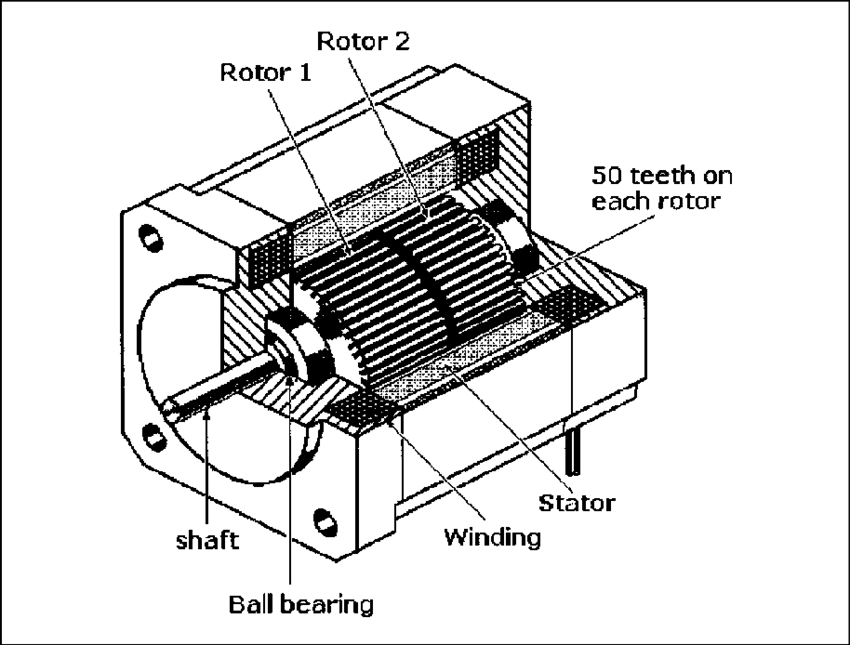 Cutaway view of a 5-phase hybrid stepping motor. A