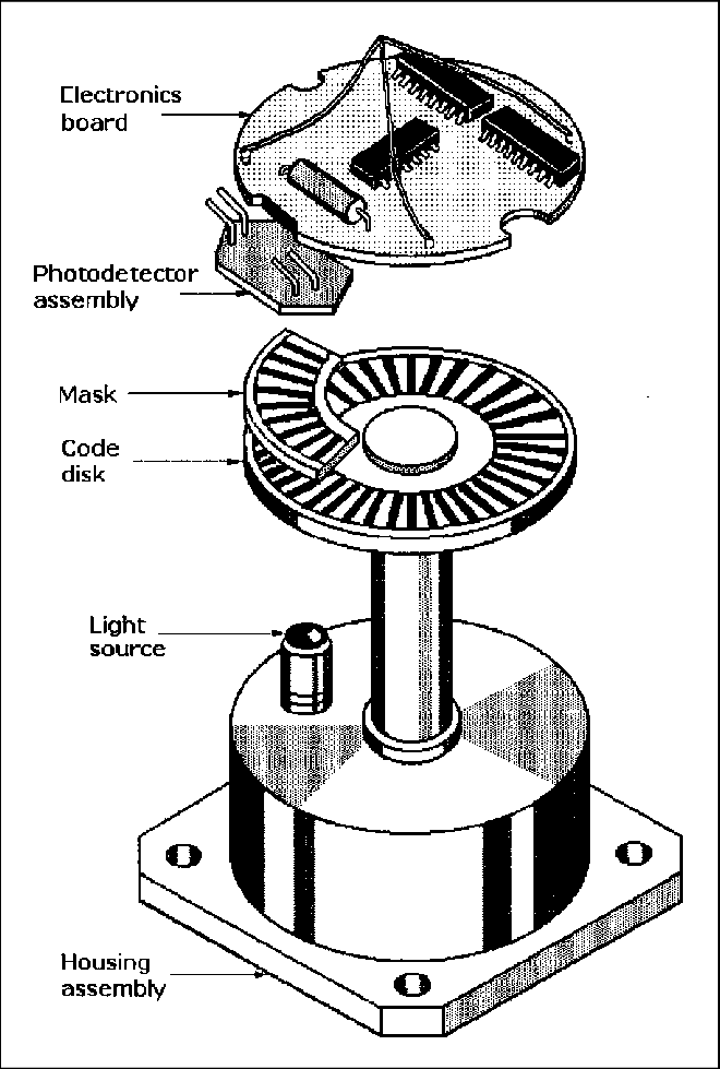 Exploded view of an incremental optical rotary encoder
