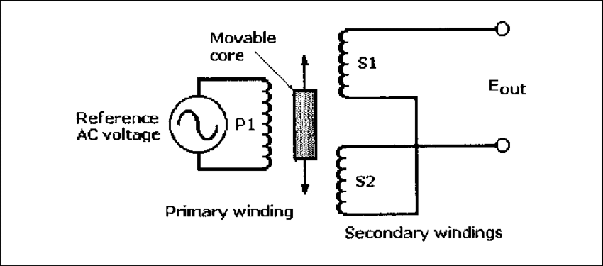 Schematic for a linear variable differential transformer