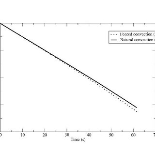 Effects of laser velocity for laser power of 2 W