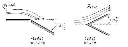 Different potential flows over a wedge. a. flow around a