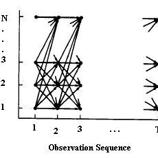Figure2. Hardware block diagram of isolated speech