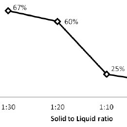 Effect of temperature on zinc recovery at 0.5 M