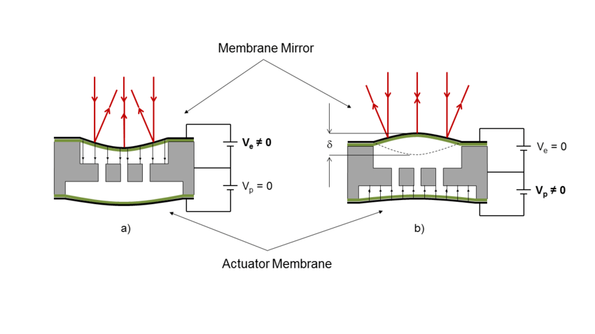 a) Electrostatic actuation of the mirror (concave) b