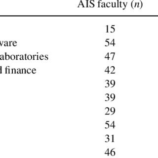 Contents of AIS Course According to IFAC Requirements